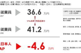 【企業の外国人雇用実態調査】日本人との賃金格差は平均月4.6万円、離職率の高い職場では10万円以上の差も