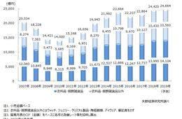 【国内インポートブランド市場】前年比6.8%増加の2兆4,420億円!今後は消費減速&インバウンド需要縮小への懸念も