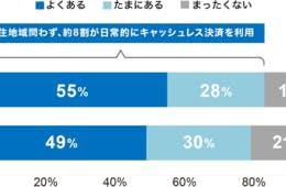 【日本のキャッシュレス決済】決め手は手軽さよりもポイント:8割以上が日常的に利用、都市・地方関係なし